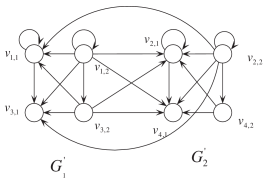 The graph corresponding to the matrix product (