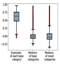 Box plots of cosine similarity. Given a network trained on base categories, we first extracted features of the examples for base and novel categories. Based on the feature space, we obtained the medians of the features of each category. For figures (a)-(c), we calculated the cosine similarity among (left) examples belonging to each base category, (middle) medians of base categories and (right) medians of novel categories.