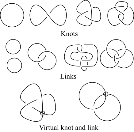 The simplest knots