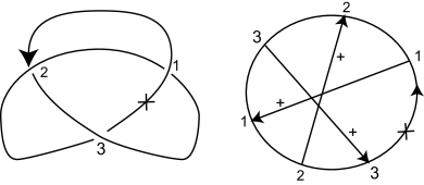 The Gauss diagram of the right-handed trefoil