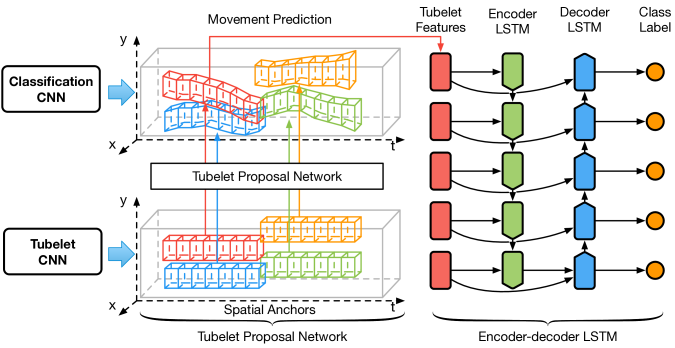 The proposed object detection system, which consists of two main parts. The first is a tubelet proposal network to efficiently generating tubelet proposals. The tubelet proposal network extracts multi-frame features within the spatial anchors, predicts the object motion patterns relative to the spatial anchors and generates tubelet proposals. The gray box indicates the video clip and different colors indicate proposal process of different spatial anchors. The second part is an encoder-decoder CNN-LSTM network to extract tubelet features and classify each proposal boxes into different classes. The tubelet features are first fed into the encoder LSTM by a forward pass to capture the appearance features of the entire sequence. Then the states are copied to the decoder LSTM for a backward pass with the tubelet features. The encoder-decoder LSTM processes the entire clip before outputting class probabilities for each frame.