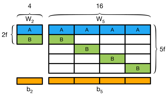 """Illustration of the """"block"""" initialization method. The"""