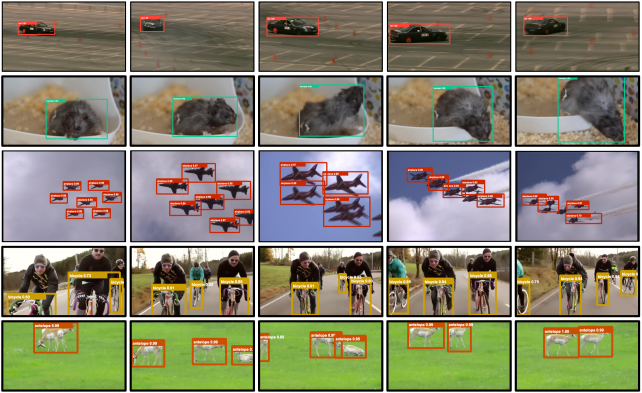 Qualitative results on the ImageNet VID dataset. The bounding boxes are tight and stably concentrate on the objects since the RoIs for each frame are based on the predicted locations on the previous frame. The last