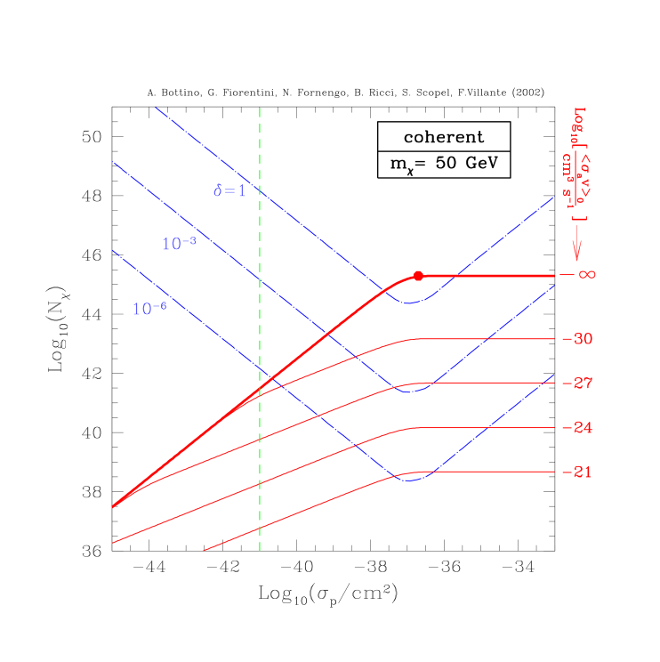 The solid (red) curves denote the total number