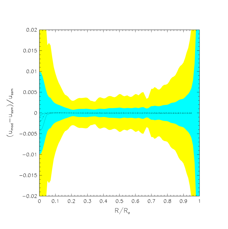 Relative difference of the squared isothermal sound speed in the Sun interior
