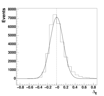 The distribution of the relative error in the reconstructed energy per event for Monte Carlo simulated