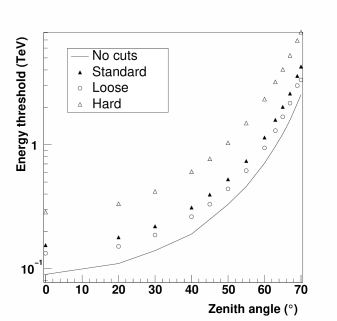 The peak-rate energy threshold before and after selection cuts versus zenith angle, for three sets of selection cuts as described in Table