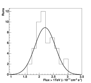 Distribution of run by run fluxes for data sets I-III. The fitted Gaussian distribution has a mean of