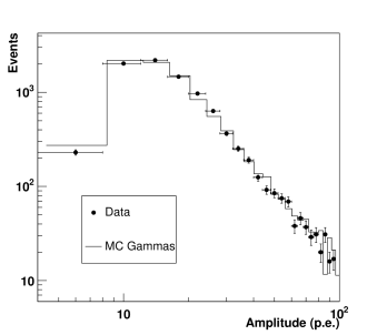 Distribution of the intensity of the 3rd highest pixel for 4 telescopes (points), compared with Monte Carlo simulations (solid lines). The overall flux of the simulated data has been adjusted to fit the real data.