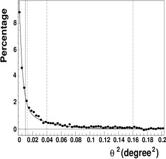 Distribution of excess events in