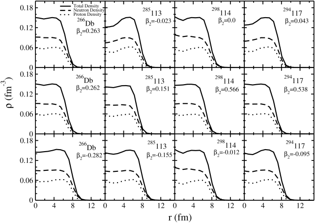 The neutron, proton and total matter density distribution for some of the selected superheavy nuclei using SHF(SkI4).
