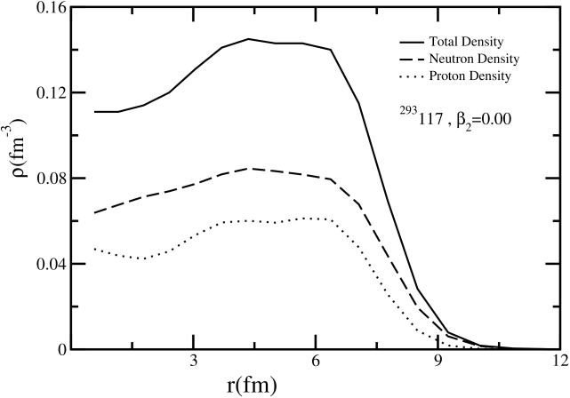 The neutron, proton and total matter density distribution for