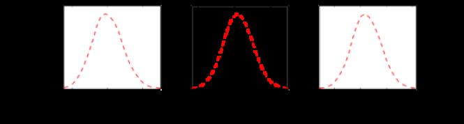 Marginalised parameter constraints corresponding to