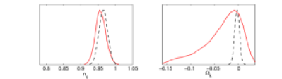 1-D marginal posterior distributions for different power spectrum parameter models: PL 1 (