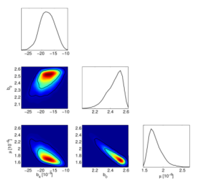 Marginalised 1D and 2D probability distributions for the power spectrum parameters
