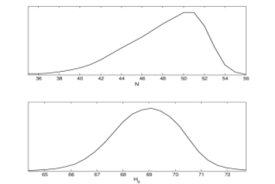 Marginalised 1D probability distributions for the number of e-foldings produced during inflation (top) and Hubble constant (bottom), obtained from the LD model using dataset 2.