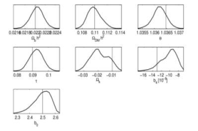 1-D marginalised parameter constraints for a simulated model. The set of parameters used to construct the mock data is represented by the vertical lines. The