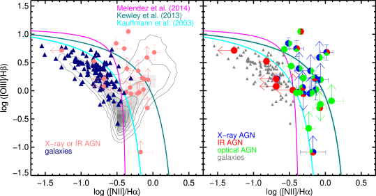The BPT diagram for MOSDEF AGN and galaxies.
