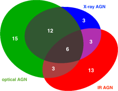 A Venn diagram showing the number of AGN in our sample identified at different wavelengths; the full sample contains 55 AGN (and 482 galaxies). The overlapping regions show the number of AGN selected at multiple wavelengths. This diagram shows our detected AGN sample and is not corrected for observational biases such as the depth of the data at each wavelength.