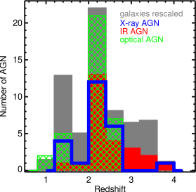The redshift distribution for the 55 AGN and 482 galaxies in the MOSDEF sample. The distribution for each identification technique is shown with a different color. AGN identified at multiple wavelengths are counted in each distribution and can therefore be represented multiple times in this figure.