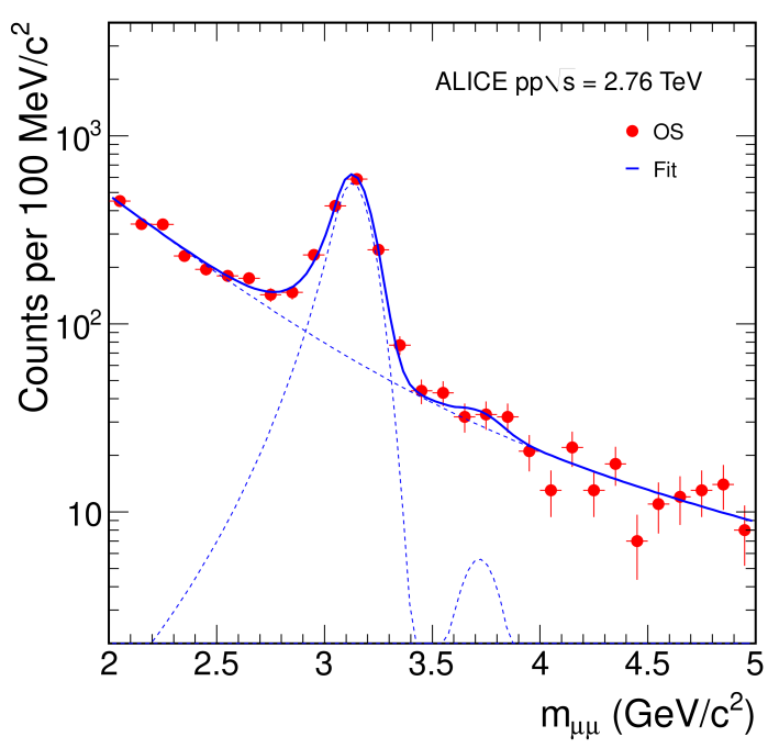 Invariant mass distribution for opposite-sign muon pairs (