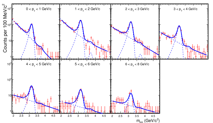 Invariant mass spectra for OS muon pairs (