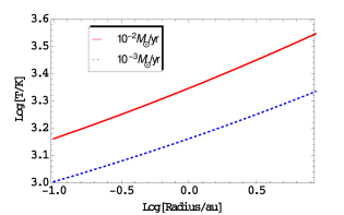 The properties of the disk are plotted against the radius for the disk mass dominated case. The red and blue lines represent accretion rates of