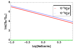 The ratio of the Kelvin Helmholtz to the migration time scales is shown here for the disk mass dominated case. The red and blue lines represent accretion rates of