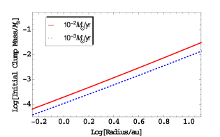 The properties of the disk are plotted against the radius for the central star of 5 solar masses. The red and blue lines represent accretion rates of