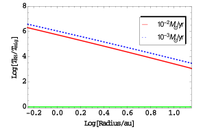 The ratio of the Kelvin Helmholtz to the migration time scales is shown for the central star of 5 solar masses. The red and blue lines represent accretion rates of