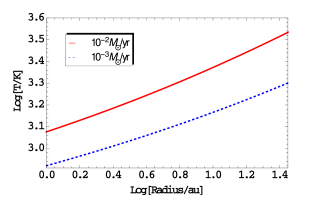 The temperature of the disk and the viscous parameter