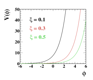 The variation of field potential with respect to the field