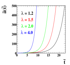 First two panels: Evolution of the scale factor in the Einstein frame obtained from the numerical solutions of equations (