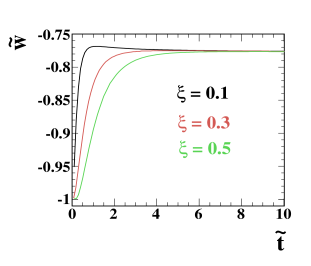 Equation of state of the scalar field in the Einstein frame obtained from the numerical solutions of equations (