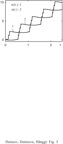 Plots of the particle displacements