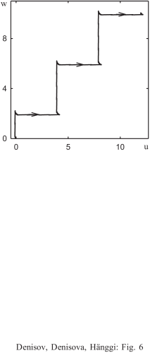 Phase trajectory of the chain motion for the same parameters as in Fig.