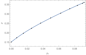 The best-fit of the polynomial EoS