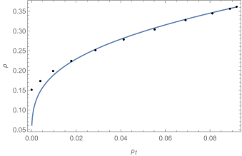 The best-fit for the relativistic polytropic EoS