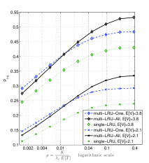 Evaluation of the hit probability of multi-LRU policies for different system variables. Parameter values in (b)