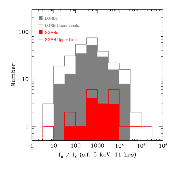 Histogram of the ratio of the observed fluxes at the optical and X-band after 11 hours (observed time). Long GRBs are marked in gray, and short ones in red. When only upper limits are known, empty boxes are drawn. Clearly, both samples show a nearly Gaussian shape in a log-normal plot, with similar means.