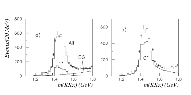 As Fig. 8 after the inclusion of
