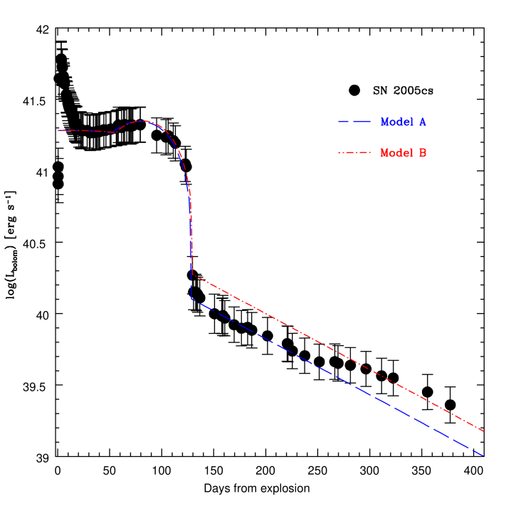 Comparison between the bolometric light curve of SN 2005cs (filled black points) and the 2 models described in the text. Model A (dashed blue line), that requires higher total ejected mass and 2.8