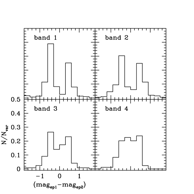 Distribution of the variable IRAC sources as a function of the magnitude variation.