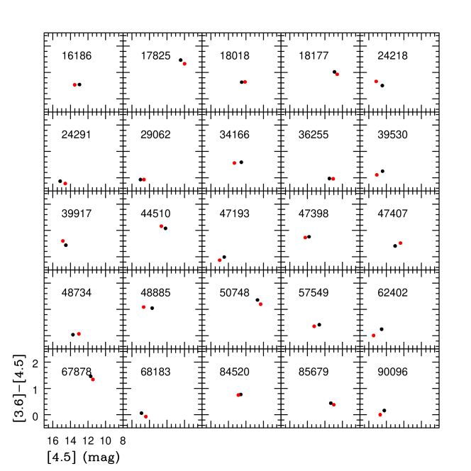 a). Observed color [3.6]-[4.5] vs. [4.5] magnitude of the 47 selected sources in both epochs. Black (red) dot refers to the first (second) epoch.