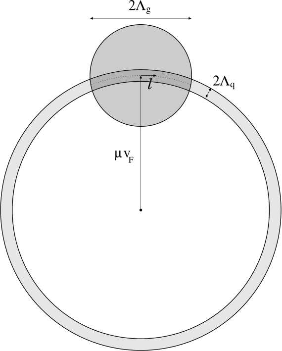 The shell of relevant quark modes of width