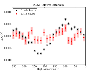 Relative intensity in the declination band between