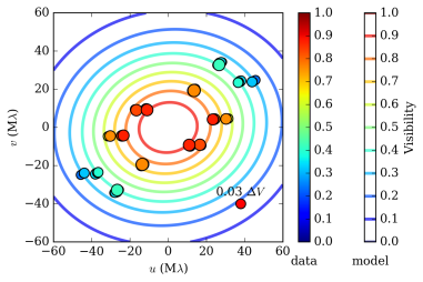 CO 2D Gaussian model (coloured ellipses) in the