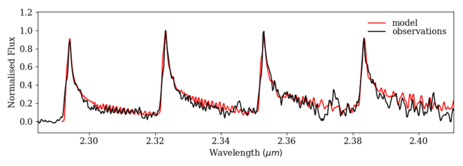 GRAVITY spectrum of the first four CO bandheads (in black) overplotted on our LTE model (in red). The GRAVITY spectrum is continuum subtracted and normalised to the peak of the second bandhead.