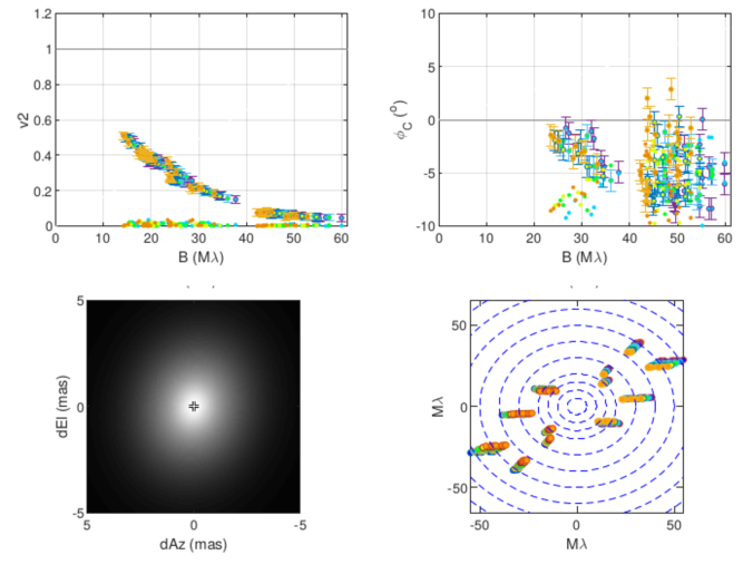 Continuum model results. Continuum visibilities as a function of wavelength along with the best continuum fit in the