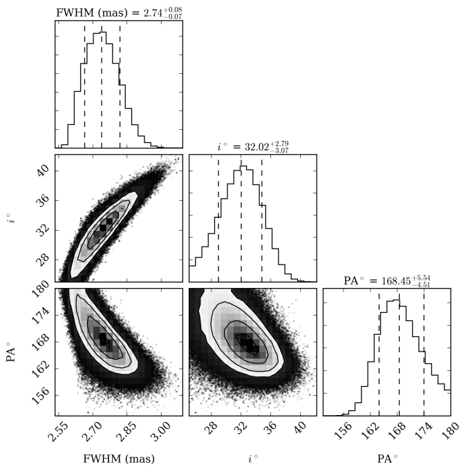 Marginal posterior distribution of the CO model for the